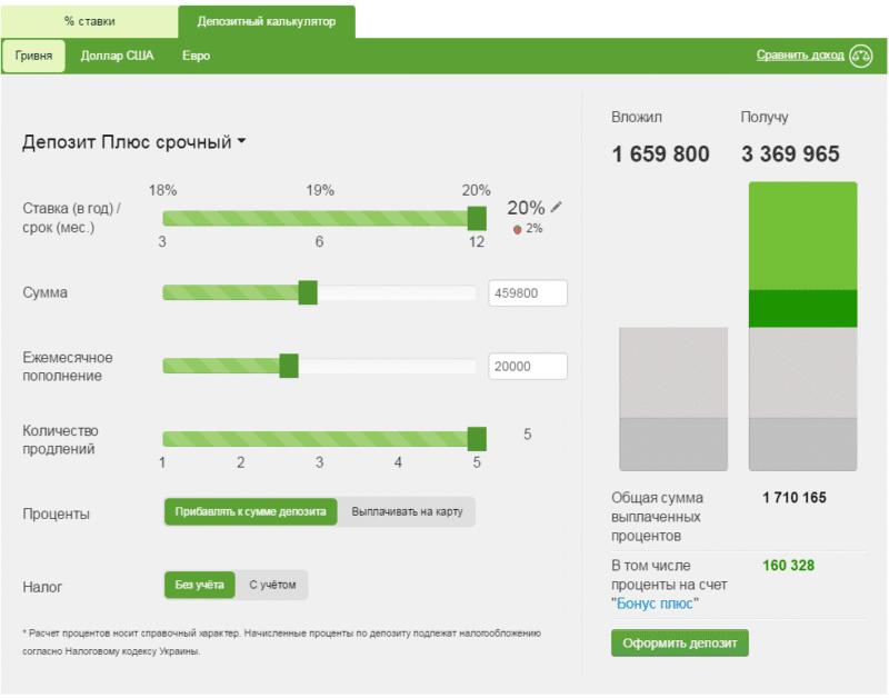 процентные ставки по депозитам в Приватбанке на сегодня