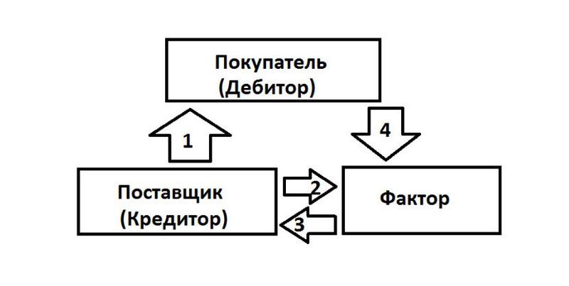 Факторинг Альфа-Банка тарифы