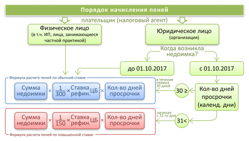 формула расчета пени по ставке рефинансирования