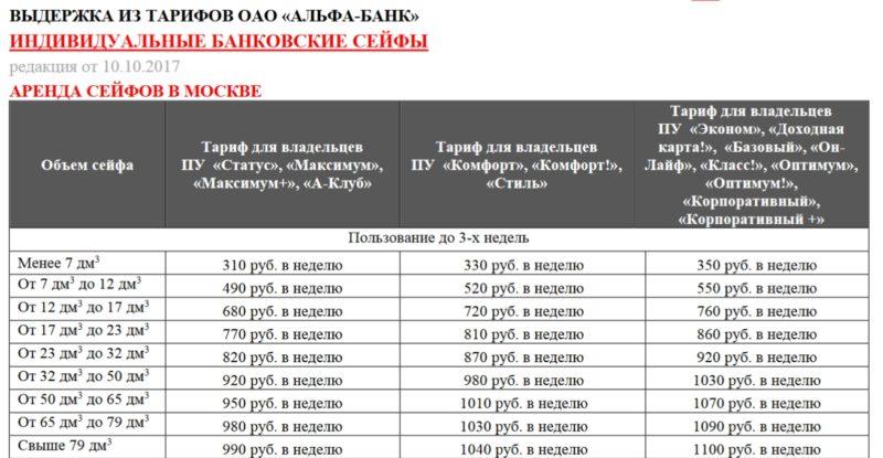 аренда ячейки Альфа-Банка