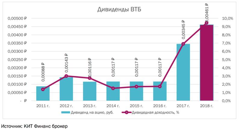 дивиденды по акциям ВТБ