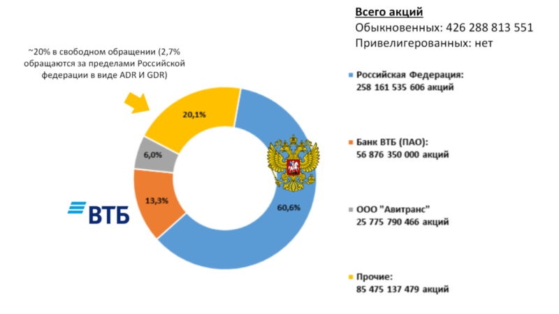 дивидендная доходность ВТБ