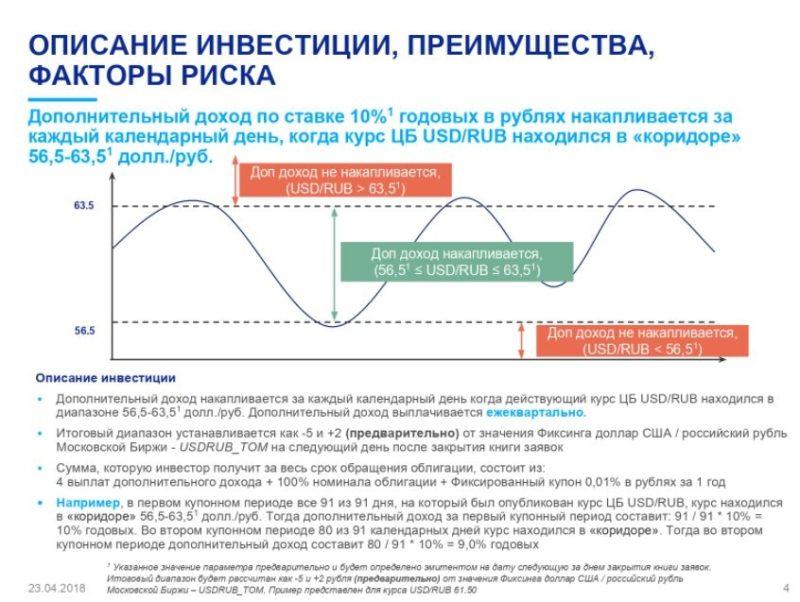 доходность облигаций ВТБ