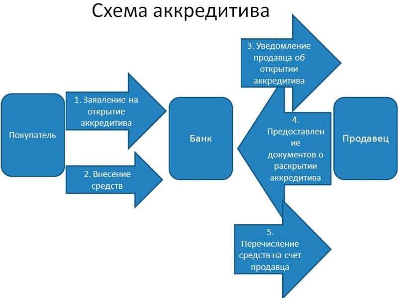 аккредитив ВТБ 24 для физических лиц тарифы