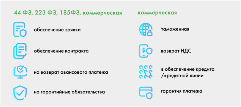 банковская гарантия ВТБ 24 условия
