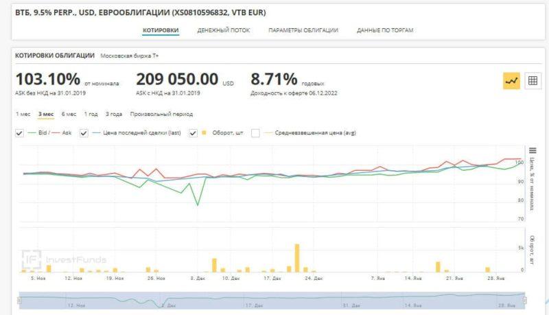 бессрочные облигации ВТБ