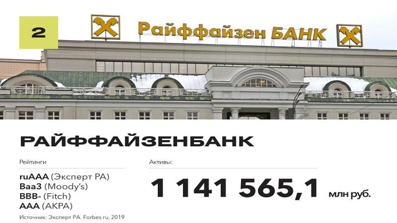 рейтинг Райффайзен банка