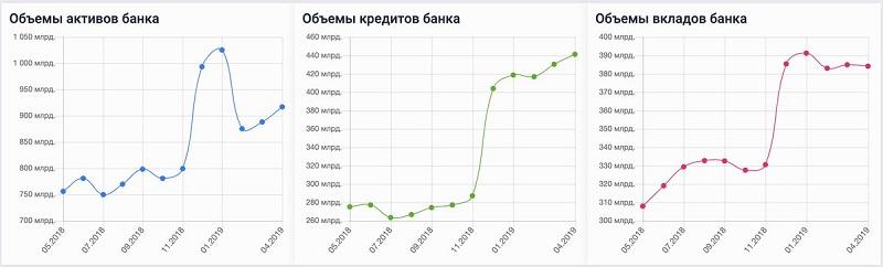 рейтинги Совкомбанка